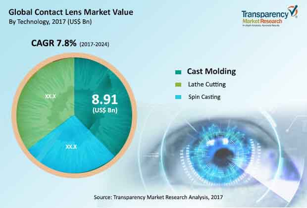 59fb119f7d Contact Lenses Market to Reach Worth of US 18.70 Bn by 2024
