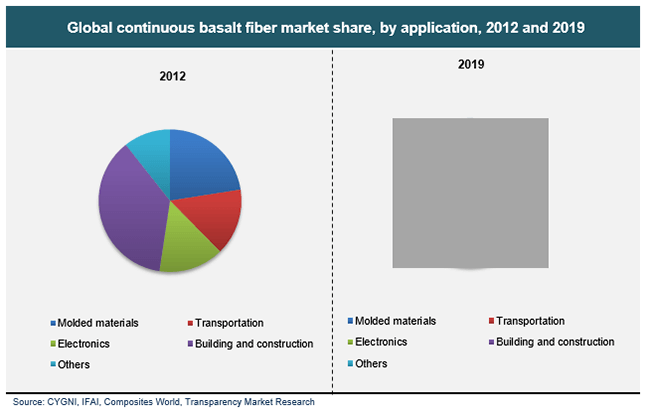 global-continuous-basalt-fiber-market-share-by-application-2012-and-2019