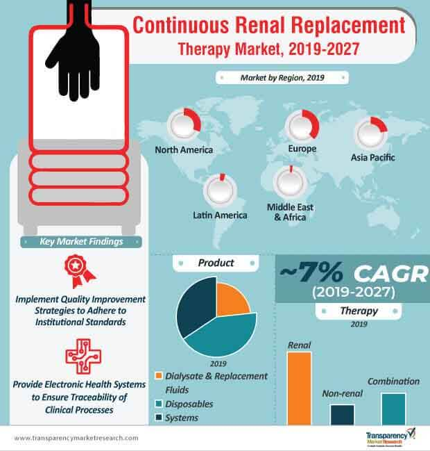global continuous renal replacement therapy market infographic