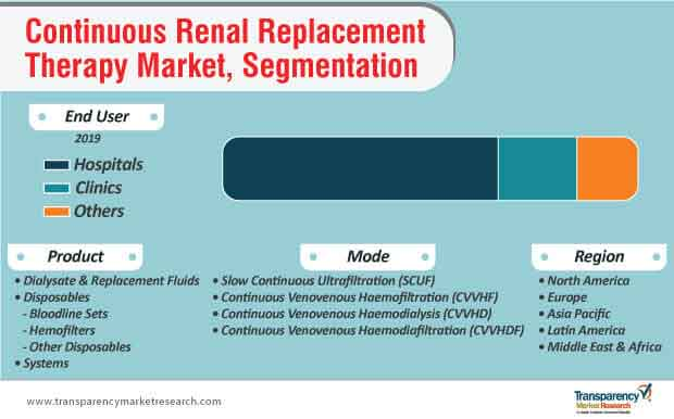 global continuous renal replacement therapy market segmentation