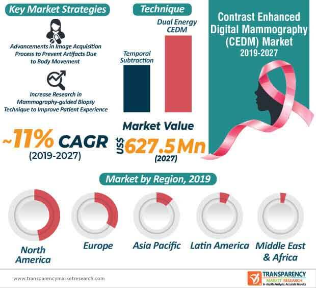 global contrast enhanced digital mammography market infographic