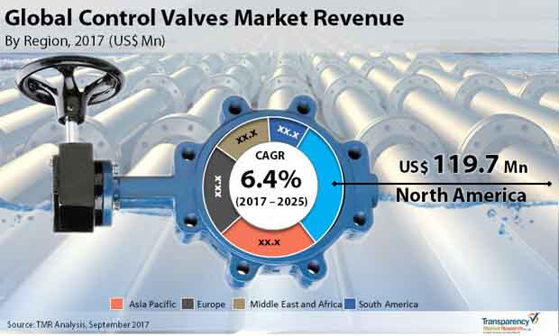 global control valves market
