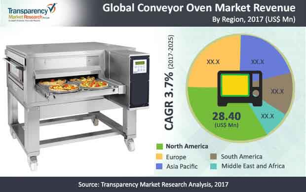 global-conveyor-oven-market.jpg
