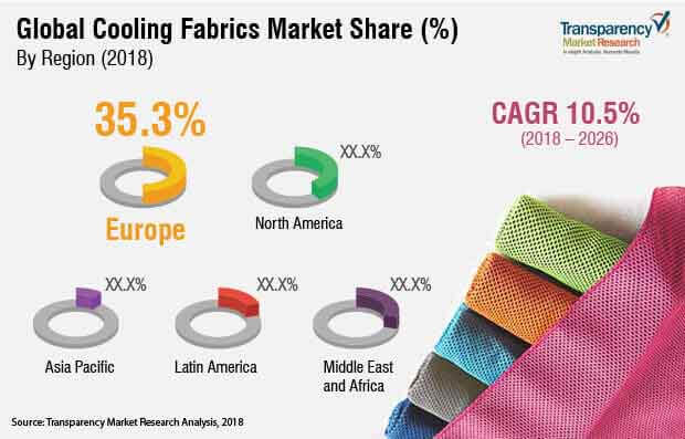 global cooling fabrics market