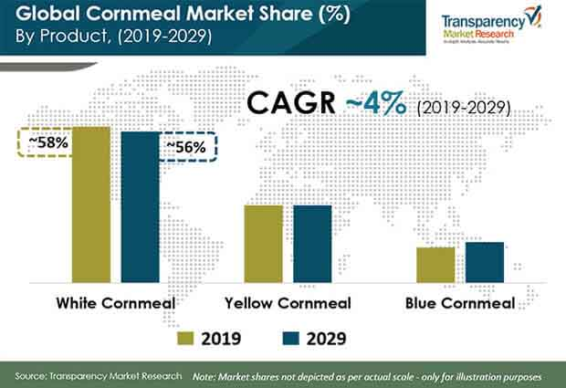global cornmeal market share by product