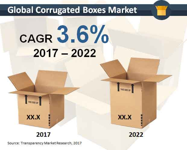 global-corrugated-boxes-market.jpg