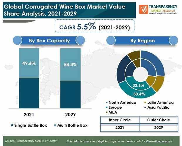 global corrugated wine box market