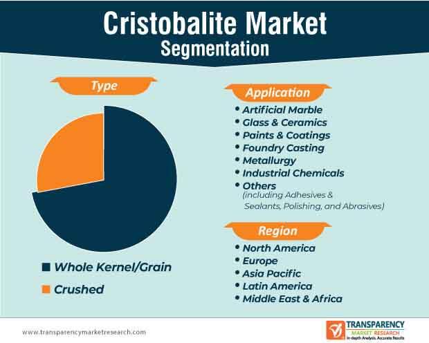 global cristobalite market segmentation