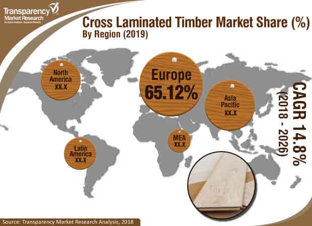 global cross laminated timber market