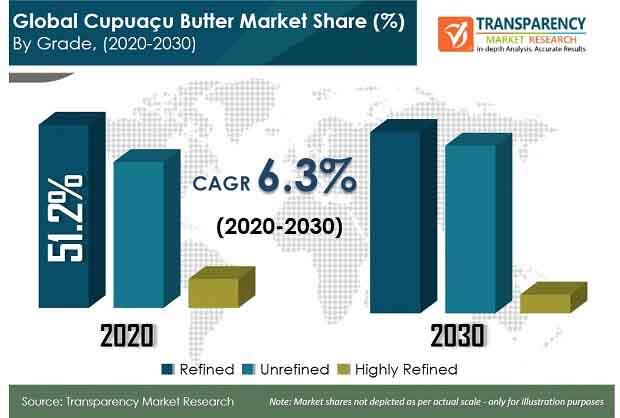 global cupuacu butter market