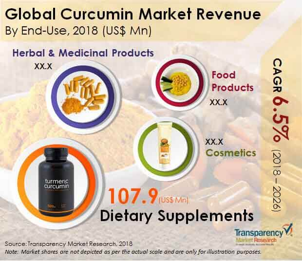 global curcumin market