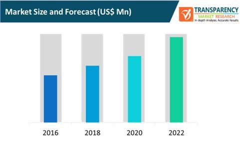 global customer data platform market size and forecast