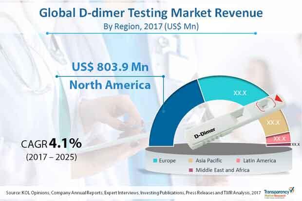 global d dimer testing market