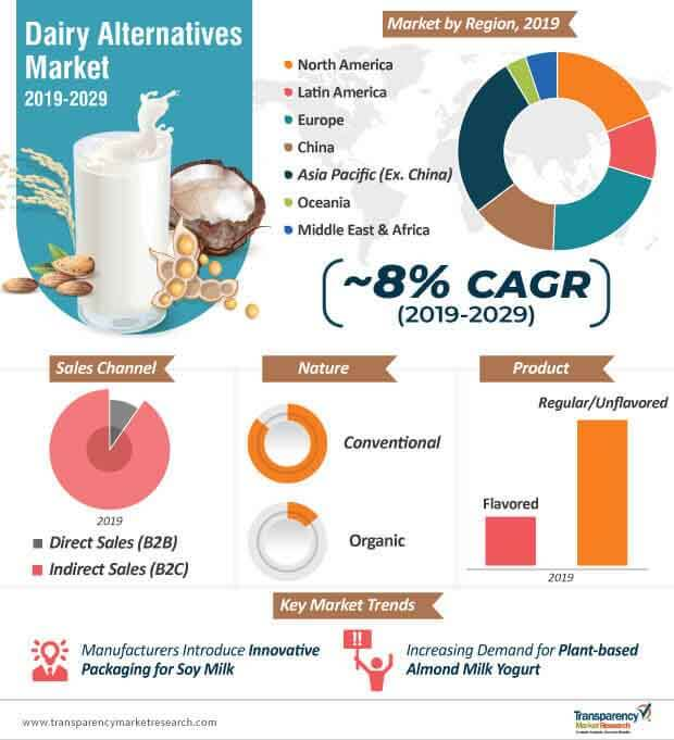 global dairy alternatives market infographic