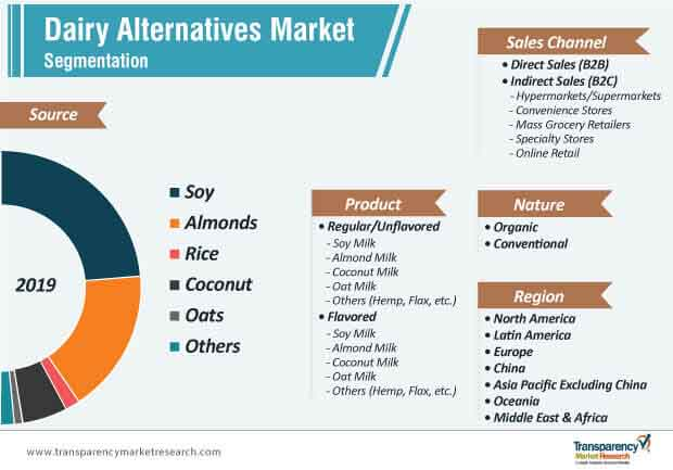 global dairy alternatives market segmentation