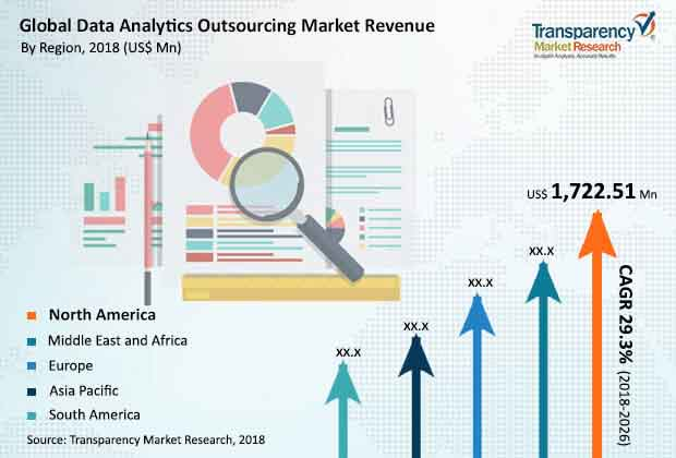 global data analytics outsourcing market