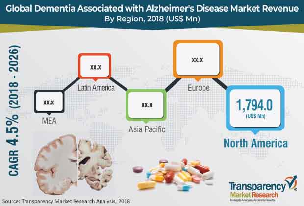 global dementia associated with alzheimer's disease market