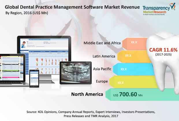 global dental practice management software market