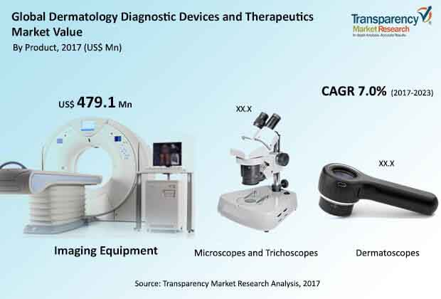 global dermatology diagnostic devices and therapeutics market