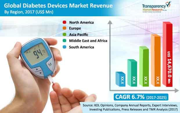 global diabetes devices market
