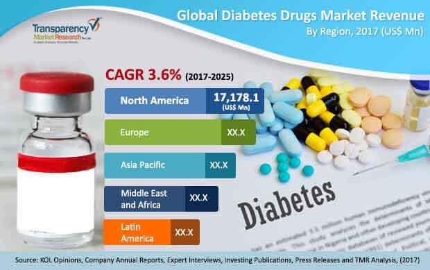 global-diabetes-drugs-market.jpg