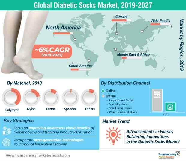 global diabetic socks market infographic