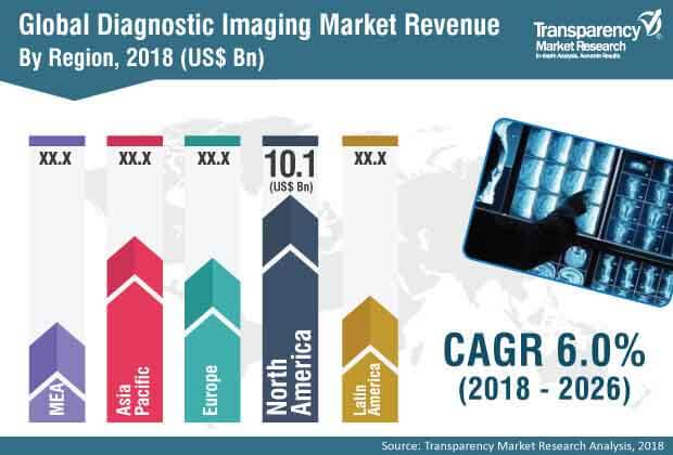 global diagnostic  imaging  market