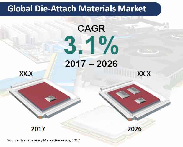 global die attach materials market