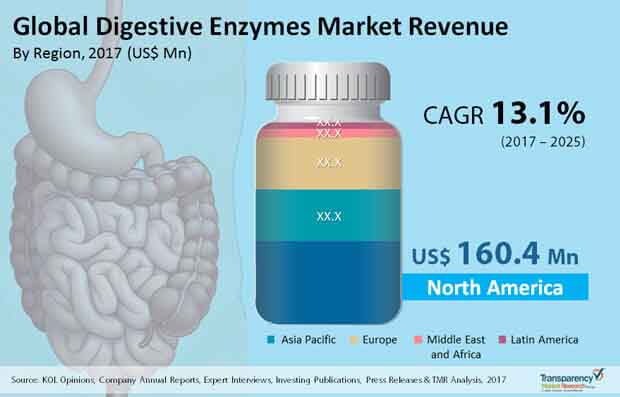 global digestive enzymes market