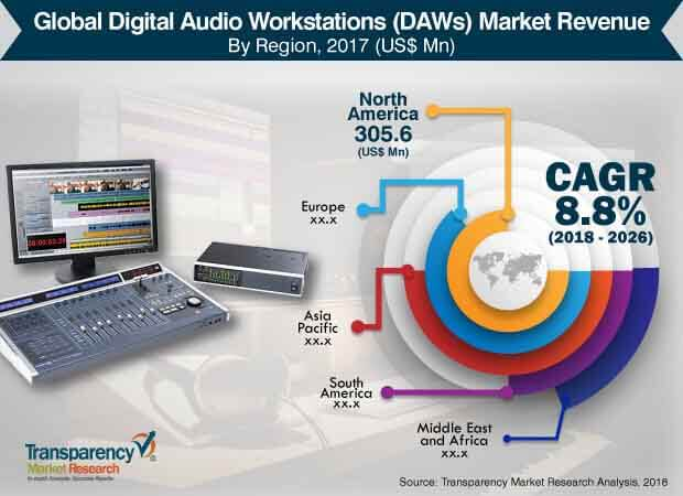 global-digital-audio-workstations-market.jpg