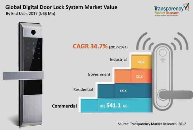 global digital door lock system market
