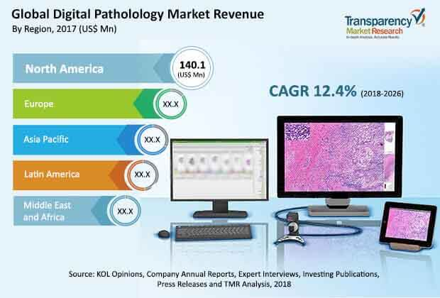 global digital pathology systems