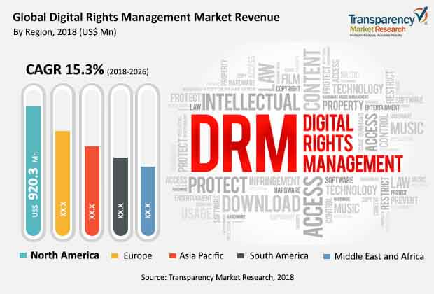 global digital rights management market