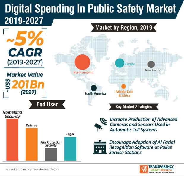 global digital spending in public safety market infographic