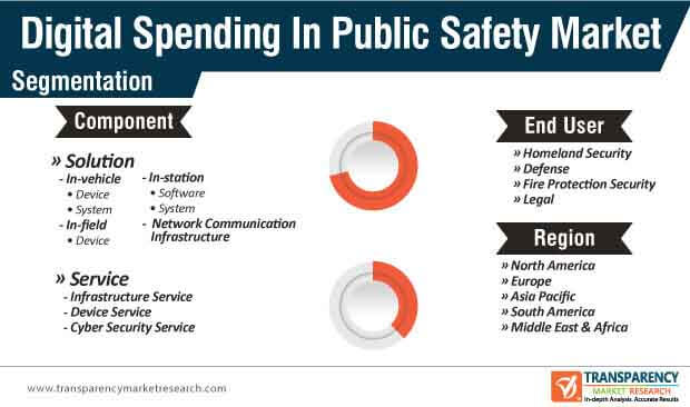global digital spending in public safety market segmentation