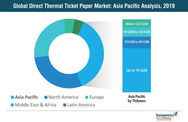 global direct thermal ticket paper market asia pacific