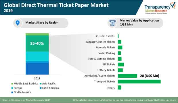 global direct thermal ticket paper market press release