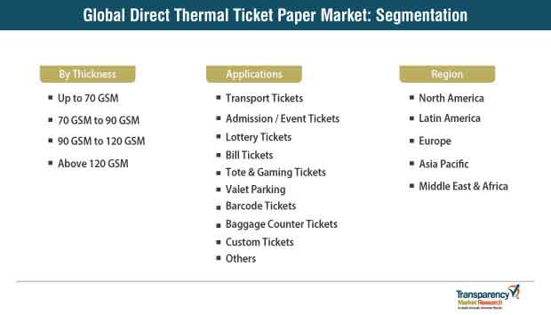 global direct thermal ticket paper market segmentation