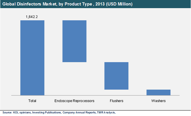 global-disinfectors-market