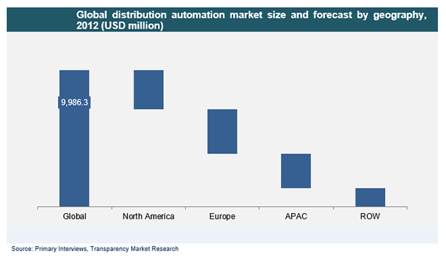 global-distribution-automation-market-size-and-forecast-by-geography-2012