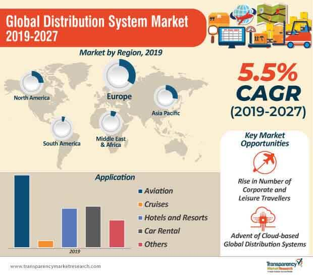 global distribution system market infographic