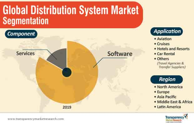 global distribution system market segmentation