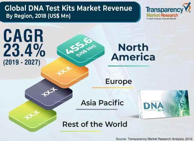 global dna test kits market 1
