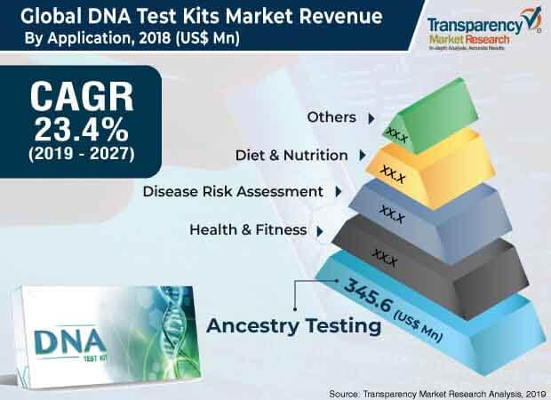 global dna test kits market 2