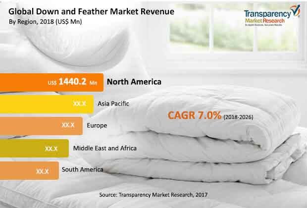global down feather market
