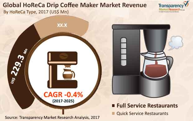 global drip coffee maker market01