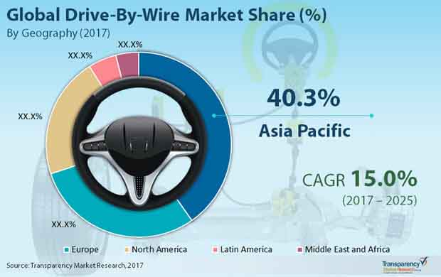 Drive By Wire Market To Be Worth Us 59 5 Bn By 2025