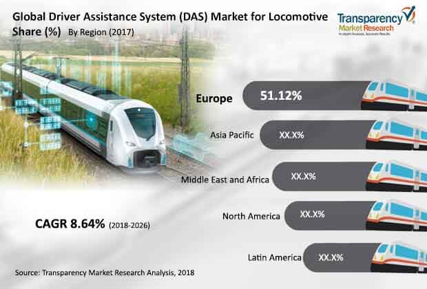 global driver assistance system locomotive market