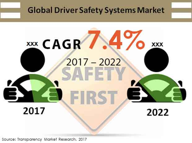 global-driver-safety-systems-market.jpg