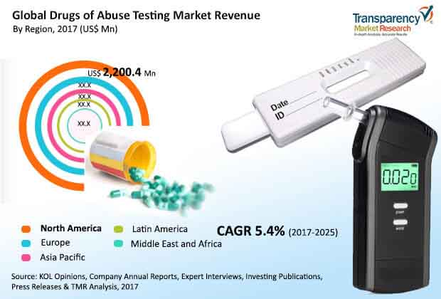global drugs of abuse testing market